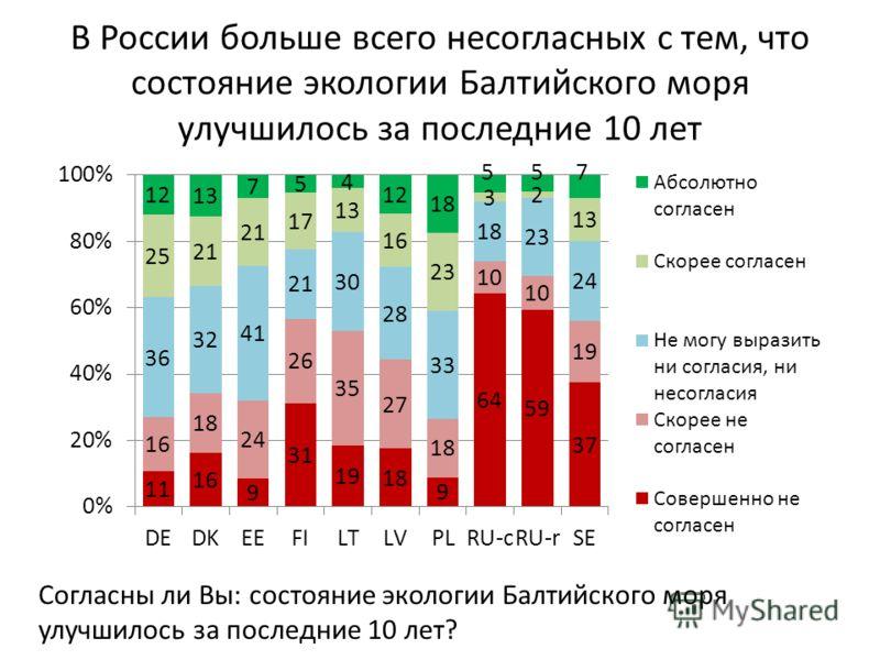 В России больше всего несогласных с тем, что состояние экологии Балтийского моря улучшилось за последние 10 лет Согласны ли Вы: состояние экологии Балтийского моря улучшилось за последние 10 лет?