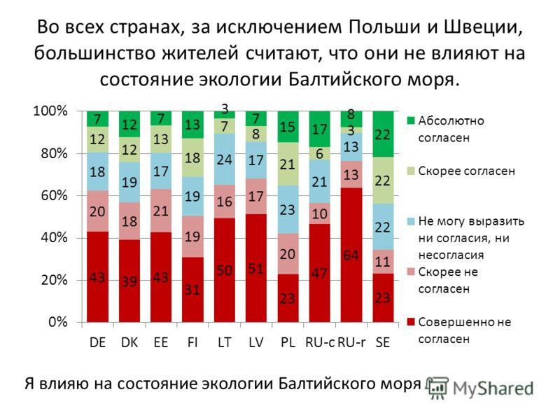 Во всех странах, за исключением Польши и Швеции, большинство жителей считают, что они не влияют на состояние экологии Балтийского моря. Я влияю на состояние экологии Балтийского моря