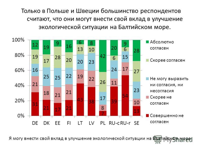 Только в Польше и Швеции большинство респондентов считают, что они могут внести свой вклад в улучшение экологической ситуации на Балтийском море. Я могу внести свой вклад в улучшение экологической ситуации на Балтийском море