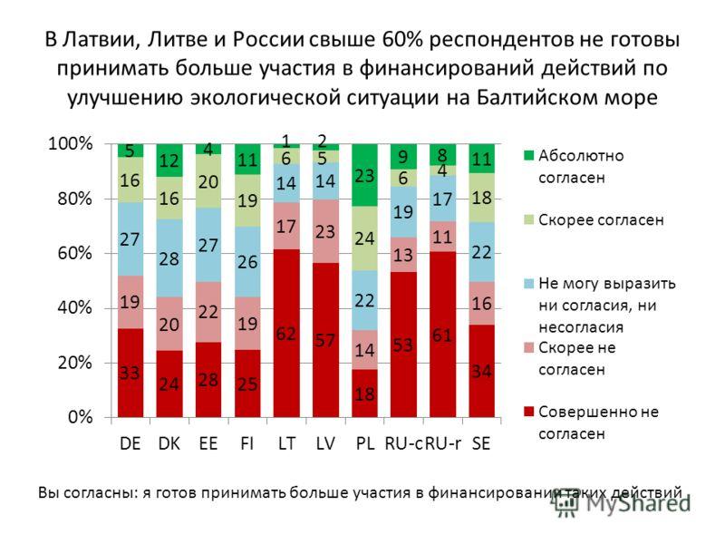 В Латвии, Литве и России свыше 60% респондентов не готовы принимать больше участия в финансирований действий по улучшению экологической ситуации на Балтийском море Вы согласны: я готов принимать больше участия в финансировании таких действий