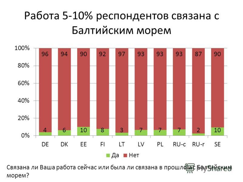 Работа 5-10% респондентов связана с Балтийским морем Связана ли Ваша работа сейчас или была ли связана в прошлом с Балтийским морем?