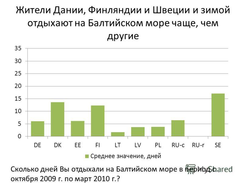 Жители Дании, Финляндии и Швеции и зимой отдыхают на Балтийском море чаще, чем другие Сколько дней Вы отдыхали на Балтийском море в период с октября 2009 г. по март 2010 г.?