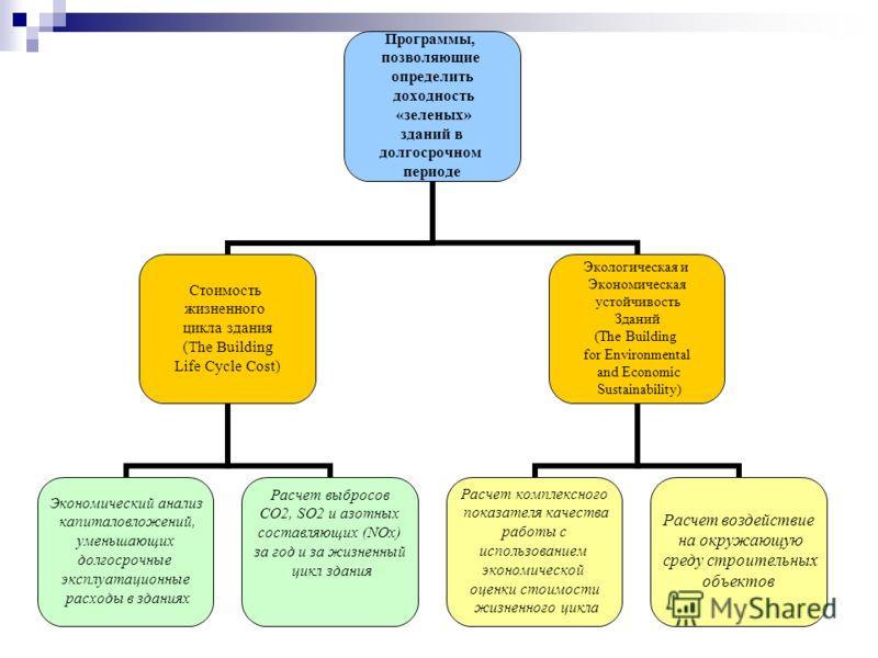 Программы, позволяющие определить доходность «зеленых» зданий в долгосрочном периоде Стоимость жизненного цикла здания (The Building Life Cycle Cost) Экономический анализ капиталовложений, уменьшающих долгосрочные эксплуатационные расходы в зданиях Р