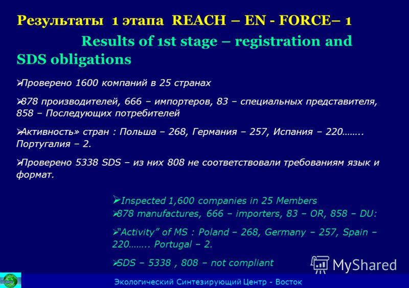 Результаты 1 этапа REACH – EN - FORCE– 1 Results of 1st stage – registration and SDS obligations Экологический Синтезирующий Центр - Восток Проверено 1600 компаний в 25 странах 878 производителей, 666 – импортеров, 83 – специальных представител я, 85