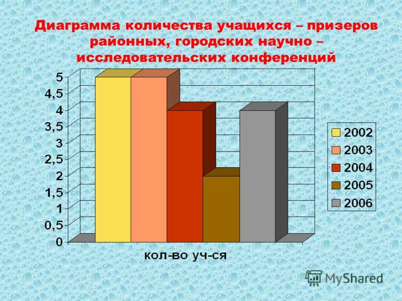 Диаграмма количества учащихся – призеров районных, городских научно – исследовательских конференций