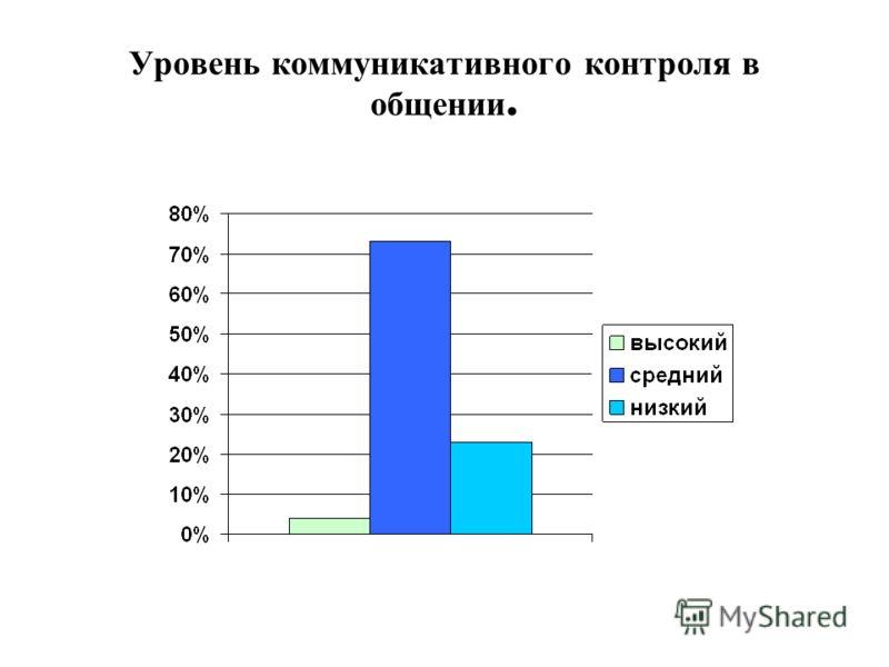 Уровень коммуникативного контроля в общении.