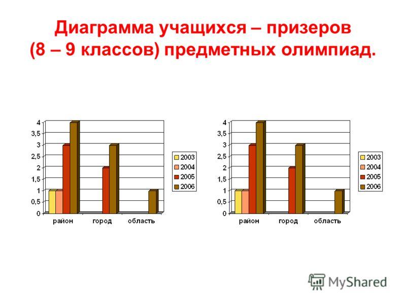 Диаграмма учащихся – призеров (8 – 9 классов) предметных олимпиад.