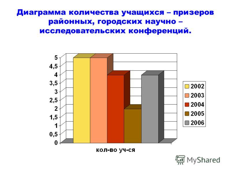 Диаграмма количества учащихся – призеров районных, городских научно – исследовательских конференций.