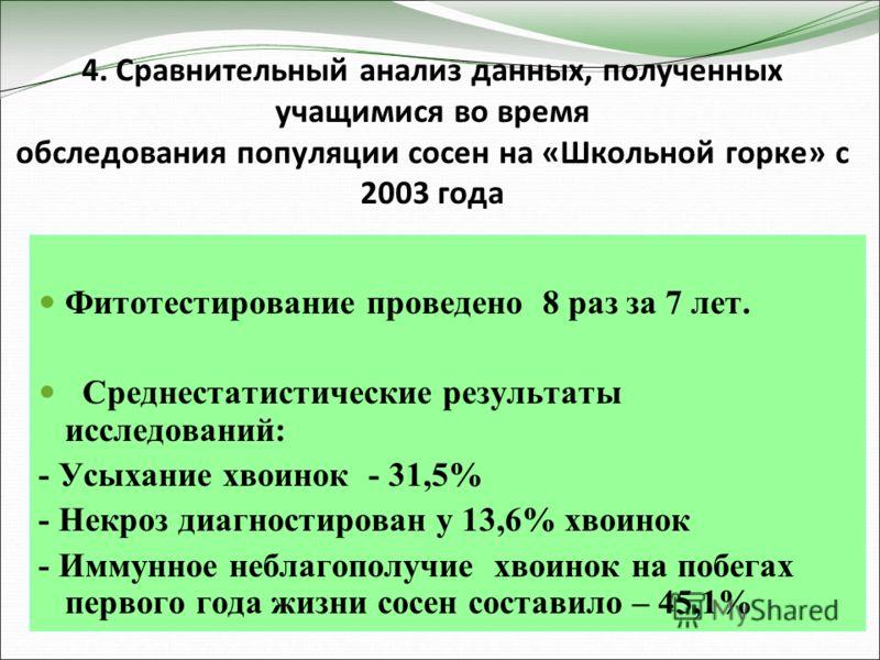 4. Сравнительный анализ данных, полученных учащимися во время обследования популяции сосен на «Школьной горке» с 2003 года Фитотестирование проведено 8 раз за 7 лет. Среднестатистические результаты исследований: - Усыхание хвоинок - 31,5% - Некроз ди