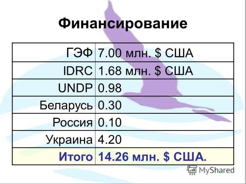 Финансирование ГЭФ 7.00 млн. $ США IDRC1.68 млн. $ США UNDP0.98 Беларусь0.30 Россия0.10 Украина4.20 Итого14.26 млн. $ США.