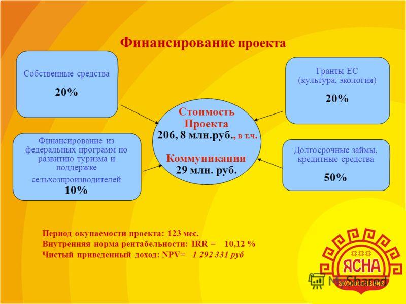 Стоимость Проекта 206, 8 млн.руб., в т.ч. Коммуникации 29 млн. руб. Собственные средства 20% Финансирование из федеральных программ по развитию туризма и поддержке сельхозпроизводителей 10% Финансирование проекта Долгосрочные займы, кредитные средств