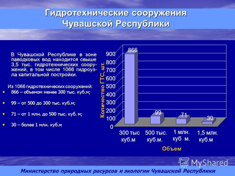 В Чувашской Республике в зоне паводковых вод находится свыше 3,5 тыс. гидротехнических соору- жений, в том числе 1066 гидроуз- ла капитальной постройки. В Чувашской Республике в зоне паводковых вод находится свыше 3,5 тыс. гидротехнических соору- жен