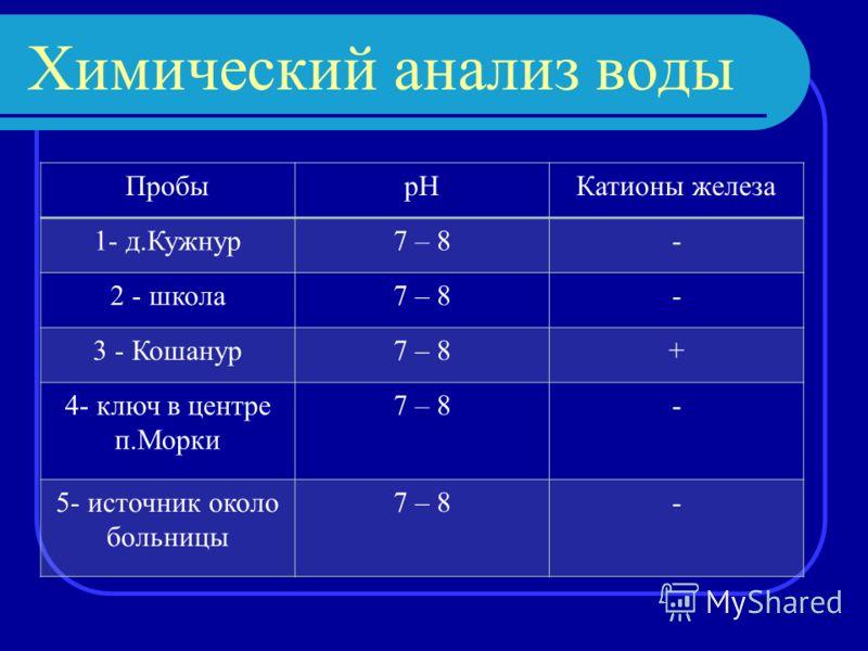 Химический анализ воды ПробыpHКатионы железа 1- д.Кужнур7 – 8- 2 - школа7 – 8- 3 - Кошанур7 – 8+ 4- ключ в центре п.Морки 7 – 8- 5- источник около больницы 7 – 8-