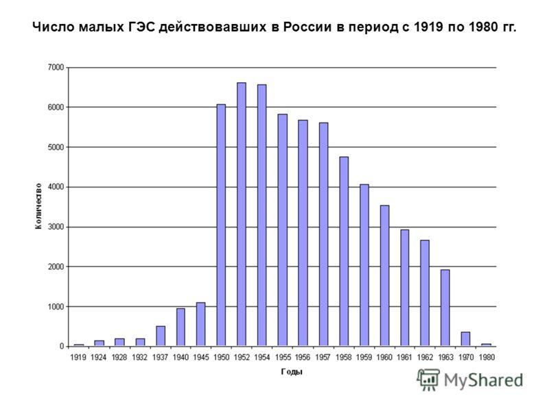 Число малых ГЭС действовавших в России в период с 1919 по 1980 гг.