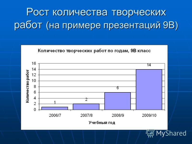 Рост количества творческих работ (на примере презентаций 9В)