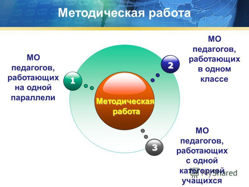 Методическаяработа 3 1 МО педагогов, работающих на одной параллели 2 МО педагогов, работающих в одном классе МО педагогов, работающих с одной категорией учащихся