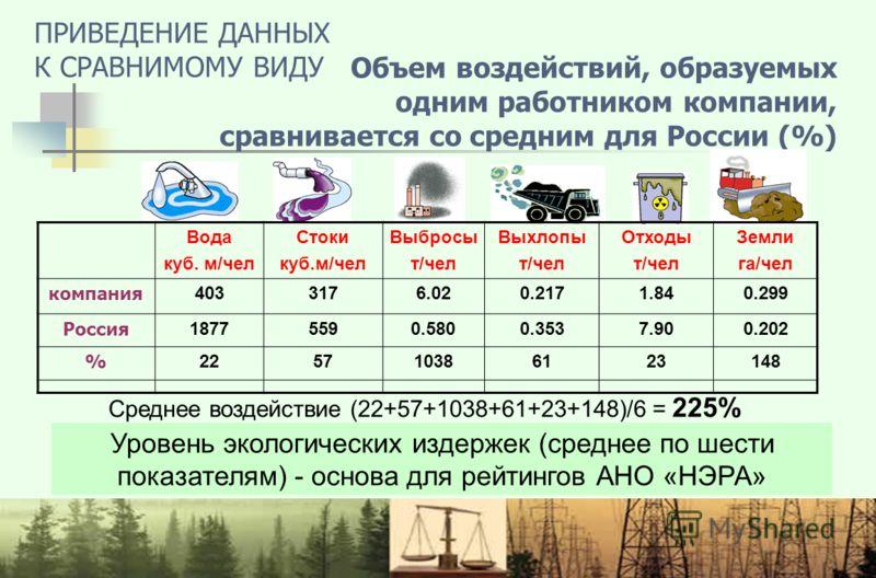 Объем воздействий, образуемых одним работником компании, сравнивается со средним для России (%) Уровень экологических издержек (среднее по шести показателям) - основа для рейтингов АНО «НЭРА» Вода куб. м/чел Стоки куб.м/чел Выбросы т/чел Выхлопы т/че
