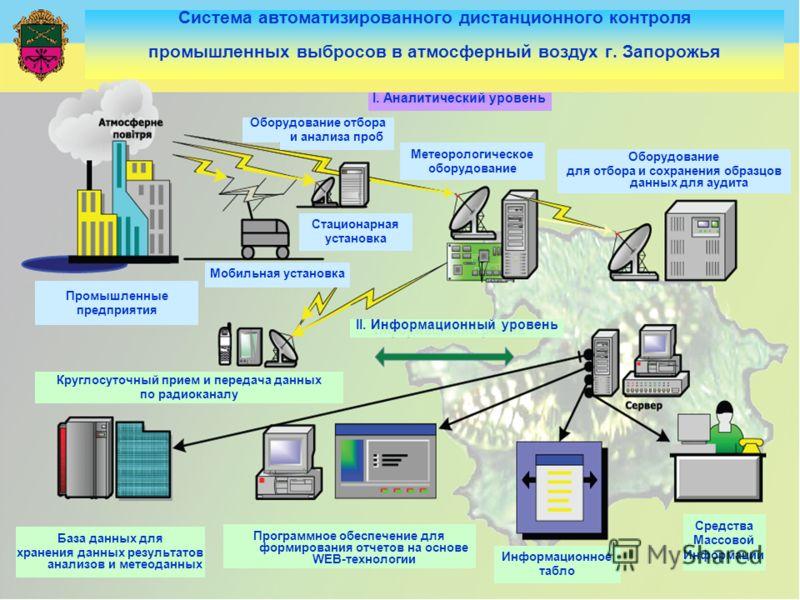 Система автоматизированного дистанционного контроля промышленных выбросов в атмосферный воздух г. Запорожья I. Аналитический уровень Оборудование для отбора и сохранения образцов данных для аудита Средства Массовой Информации II. Информационный урове