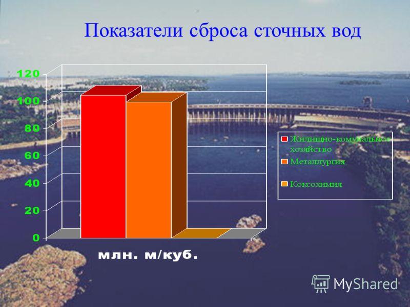 Показатели сброса сточных вод