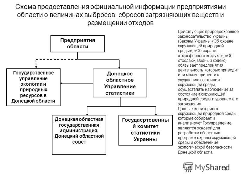 11 Схема предоставления официальной информации предприятиями области о величинах выбросов, сбросов загрязняющих веществ и размещении отходов Предприятия области Государственное управление экологии и природных ресурсов в Донецкой области Донецкое обла
