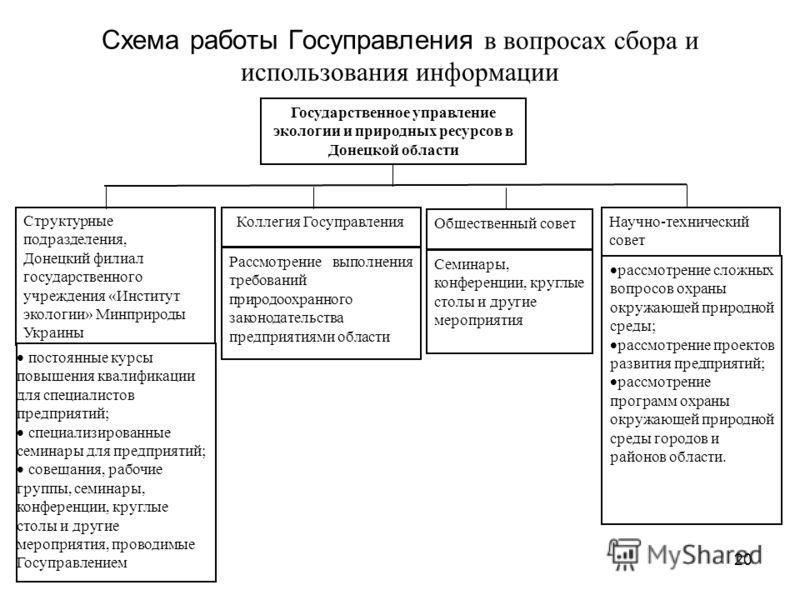 20 Схема работы Госуправления