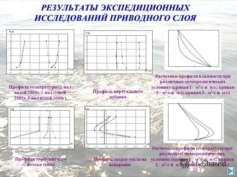 ИССЛЕДОВАНИЯ ГИДРОТЕРМОДИНАМИЧЕСКИХ ПРОЦЕССОВ В ПРИВОДНОМ СЛОЕ Район экспериментальных исследований гидротермодинамических характеристик приводного слоя: Таганрогский залив Азовского моря вблизи пос. Приморка Расстояние от береговой линии около 2 км,
