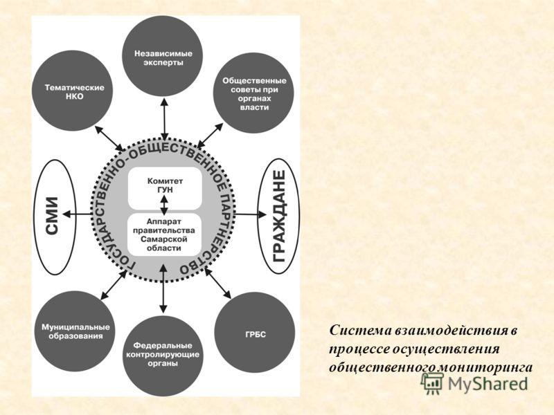 Система взаимодействия в процессе осуществления общественного мониторинга