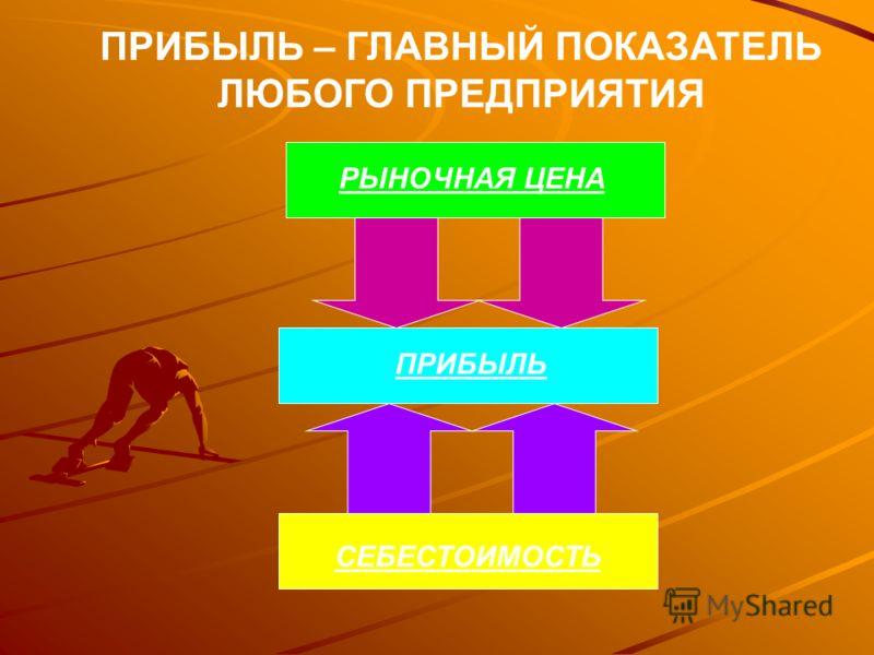Товарная продукция до и после внедрения проекта. ДО проекта ПОСЛЕ проекта