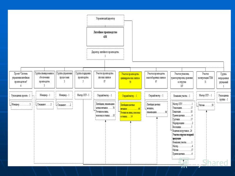Капитальные вложения проекта составят 13560 тыс. $ НаименованиеСМР Оборудов ание Таможрас ход Транспра сход Пусконал адка Итого кап. вложенияНДС Всего кап. вложений 123456789 Приобретение линии непрерывной гомогенизации 2258,22577,2258,279,09307,3934