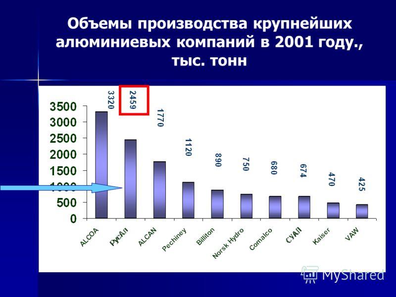 Алюминий Металл высоких технологий! Металл будущего! Алюминиевая промышленность – важная отрасль экономики России!!!