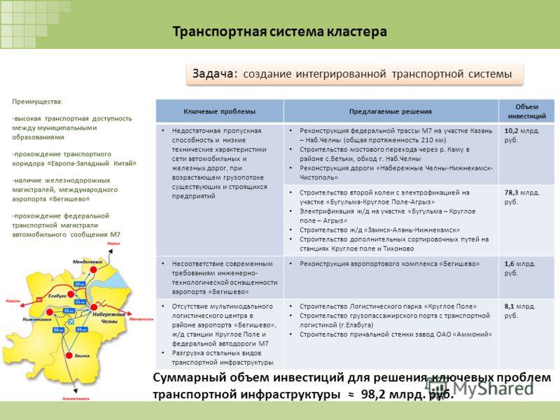 Транспортная система кластера Преимущества: -высокая транспортная доступность между муниципальными образованиями -прохождение транспортного коридора «Европа-Западный Китай» -наличие железнодорожных магистралей, международного аэропорта «Бегишево» -пр