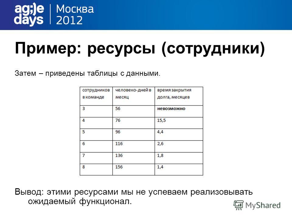 Пример: ресурсы (сотрудники) Затем – приведены таблицы с данными. Вывод: этими ресурсами мы не успеваем реализовывать ожидаемый функционал.