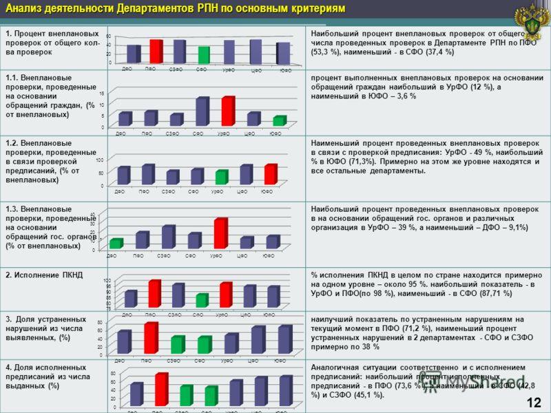 Анализ деятельности Департаментов РПН по основным критериям 1. Процент внеплановых проверок от общего кол- ва проверок Наибольший процент внеплановых проверок от общего числа проведенных проверок в Департаменте РПН по ПФО (53,3 %), наименьший - в CФО