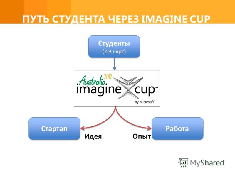 ПУТЬ СТУДЕНТА ЧЕРЕЗ IMAGINE CUP Студенты (2-3 курс) Студенты (2-3 курс) Стартап Работа ОпытИдея