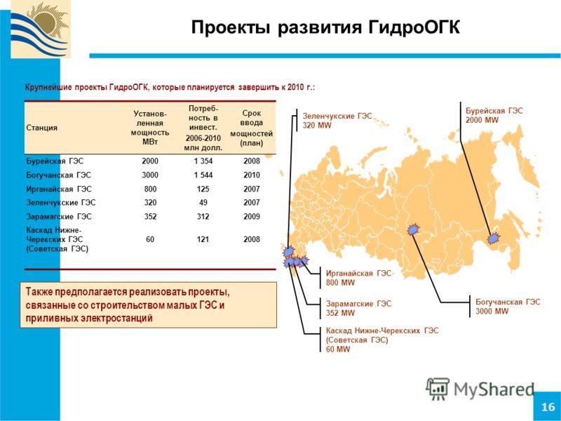 16 Проекты развития ГидроОГК Богучанская ГЭС 3000 MW Зеленчукские ГЭС 320 MW Крупнейшие проекты ГидроОГК, которые планируется завершить к 2010 г.: Станция Установ- ленная мощность МВт Потреб- ность в инвест. 2006-2010 млн долл. Срок ввода мощностей (