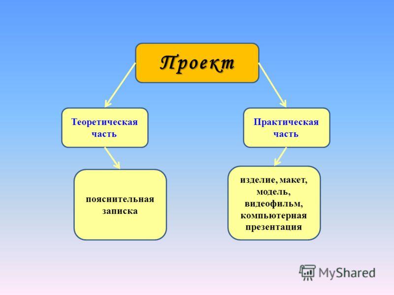 Проект Теоретическая часть Практическая часть пояснительная записка изделие, макет, модель, видеофильм, компьютерная презентация