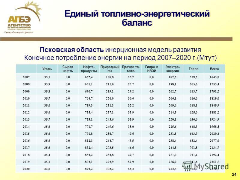 Псковская область инерционная модель развития Конечное потребление энергии на период 2007–2020 г.(Мтут) Уголь Сырая нефть Нефте- продукты Природный газ Прочие тв. топл. Гидро и НВЭИ Электро- энергия ТеплоВсего 200735,10,0652,4188,825,20,0182,2559,316