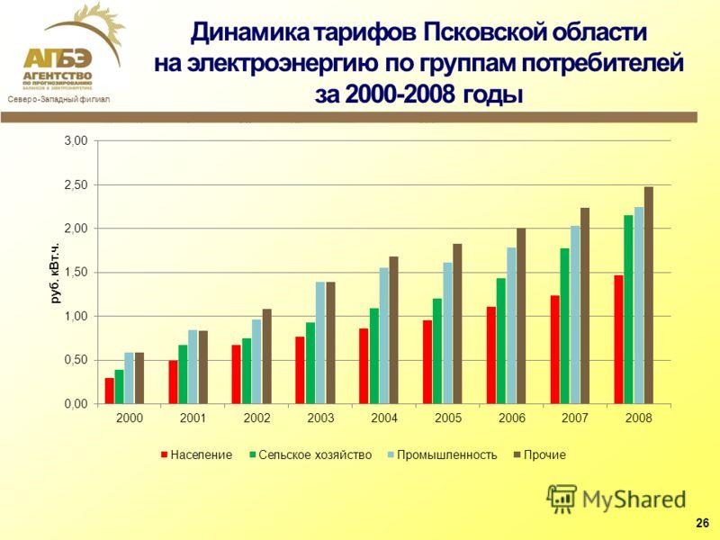 Динамика тарифов Псковской области на электроэнергию по группам потребителей за 2000-2008 годы 26