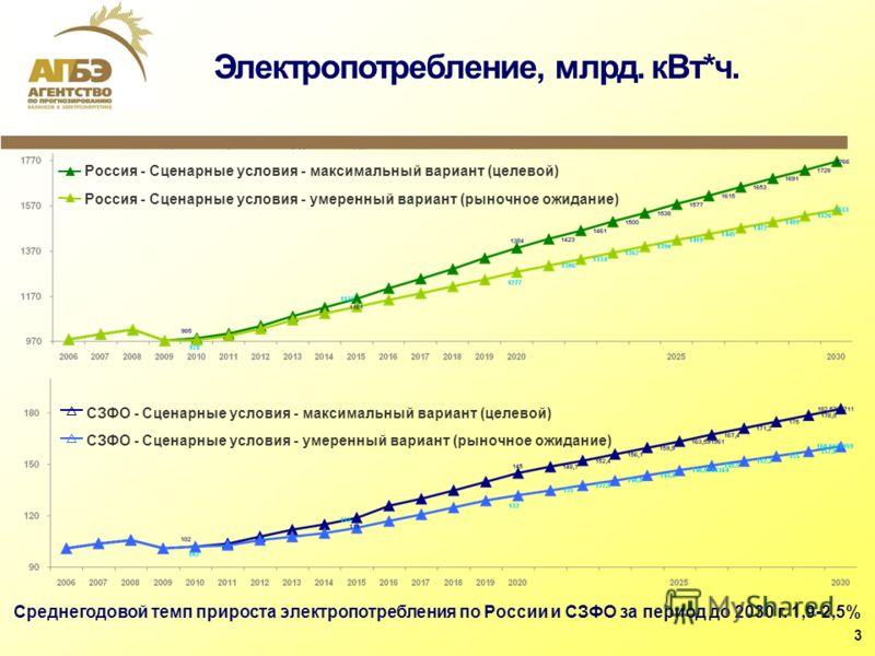 Электропотребление, млрд. кВт*ч. Россия - Сценарные условия - максимальный вариант (целевой) Россия - Сценарные условия - умеренный вариант (рыночное ожидание) Среднегодовой темп прироста электропотребления по России и СЗФО за период до 2030 г. 1,9-2