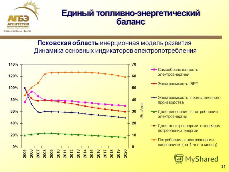 Псковская область инерционная модель развития Динамика основных индикаторов электропотребления Единый топливно-энергетический баланс 31