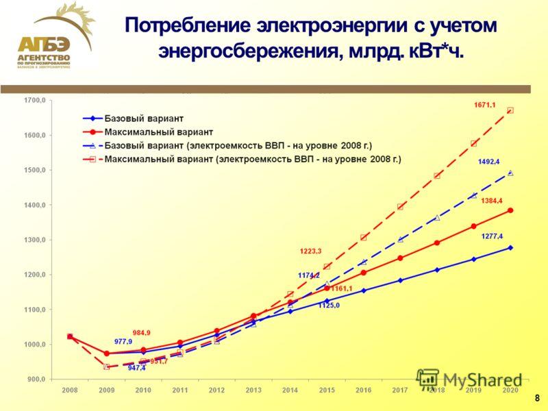 Потребление электроэнергии с учетом энергосбережения, млрд. кВт*ч. 8