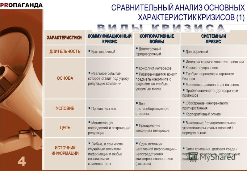 PRОПАГАНДА 4 СРАВНИТЕЛЬНЫЙ АНАЛИЗ ОСНОВНЫХ ХАРАКТЕРИСТИК КРИЗИСОВ (1)ХАРАКТЕРИСТИКИ КОММУНИКАЦИОННЫЙ КРИЗИС КОРПОРАТИВНЫЕ ВОЙНЫ СИСТЕМНЫЙ КРИЗИС ДЛИТЕЛЬНОСТЬ Краткосрочный Долгосрочный /среднесрочный Долгосрочный ОСНОВА Реальное событие, которое став