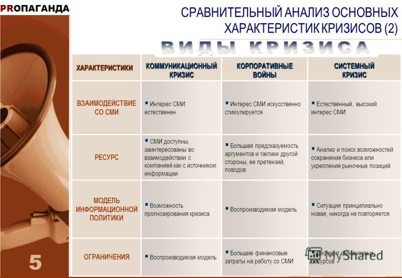 PRОПАГАНДА 5 СРАВНИТЕЛЬНЫЙ АНАЛИЗ ОСНОВНЫХ ХАРАКТЕРИСТИК КРИЗИСОВ (2)ХАРАКТЕРИСТИКИ КОММУНИКАЦИОННЫЙ КРИЗИС КОРПОРАТИВНЫЕ ВОЙНЫ СИСТЕМНЫЙ КРИЗИС ВЗАИМОДЕЙСТВИЕ СО СМИ Интерес СМИ естественен Интерес СМИ искусственно стимулируется Естественный, высоки