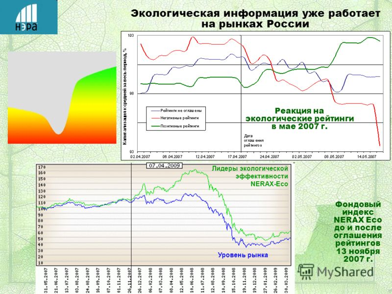 Реакция на экологические рейтинги в мае 2007 г. Фондовый индекс NERAX Есо до и после оглашения рейтингов 13 ноября 2007 г. Экологическая информация уже работает на рынках России Уровень рынка Лидеры экологической эффективности NERAX-Eco