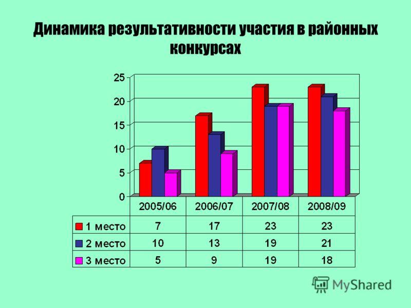 Динамика результативности участия в районных конкурсах