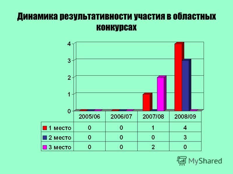 Динамика результативности участия в областных конкурсах