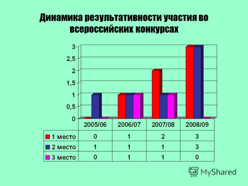Динамика результативности участия во всероссийских конкурсах