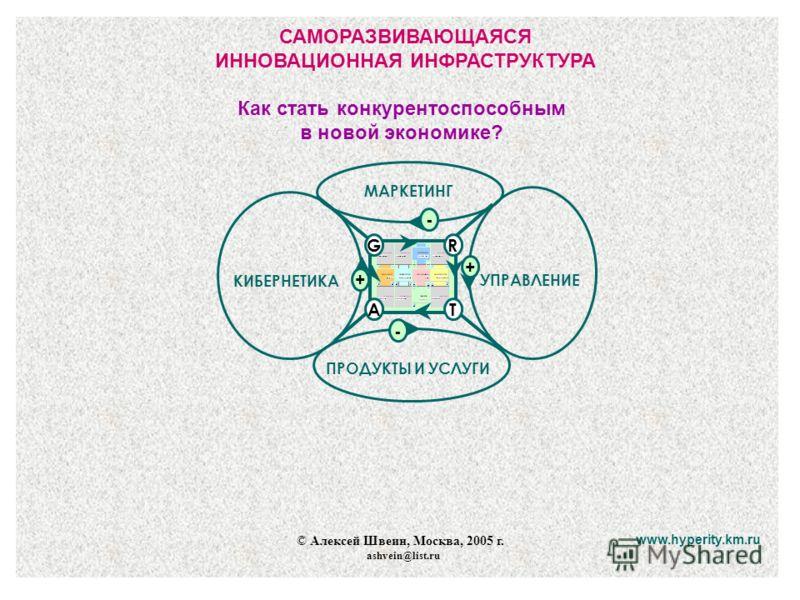 САМОРАЗВИВАЮЩАЯСЯ ИННОВАЦИОННАЯ ИНФРАСТРУКТУРА © Алексей Швеин, Москва, 2005 г. ashvein@list.ru www.hyperity.km.ru GR TA ПРОДУКТЫ И УСЛУГИ КИБЕРНЕТИКА УПРАВЛЕНИЕ + + - МАРКЕТИНГ - Как стать конкурентоспособным в новой экономике?