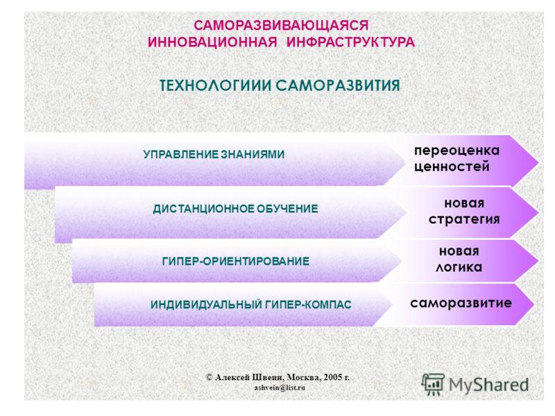 САМОРАЗВИВАЮЩАЯСЯ ИННОВАЦИОННАЯ ИНФРАСТРУКТУРА © Алексей Швеин, Москва, 2005 г. ashvein@list.ru ТЕХНОЛОГИИИ САМОРАЗВИТИЯ УПРАВЛЕНИЕ ЗНАНИЯМИ ДИСТАНЦИОННОЕ ОБУЧЕНИЕ ГИПЕР-ОРИЕНТИРОВАНИЕ переоценка ценностей новая стратегия новая логика ИНДИВИДУАЛЬНЫЙ