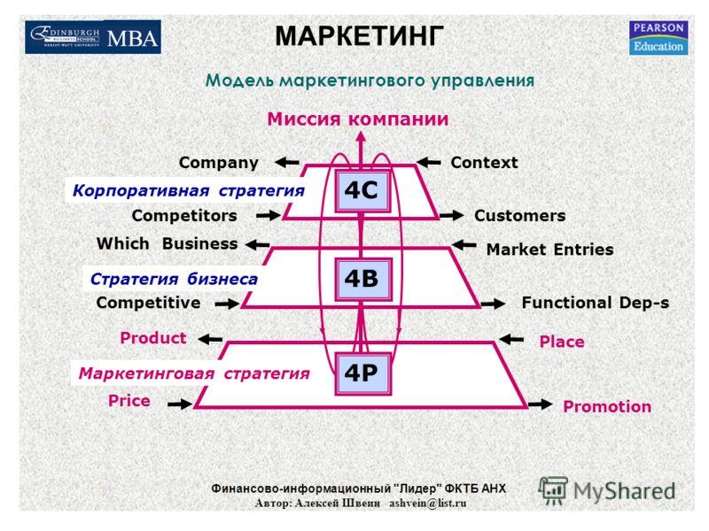 МАРКЕТИНГ Модель маркетингового управления 4P 4B 4C Product Place Promotion Price CompanyContext CustomersCompetitors Миссия компании Корпоративная стратегия Стратегия бизнеса Маркетинговая стратегия Competitive Which Business Market Entries Function